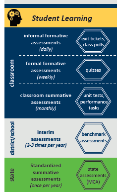 Comprehensive Assessment System Preview Image